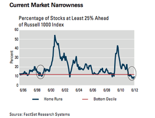 Current market narrowness