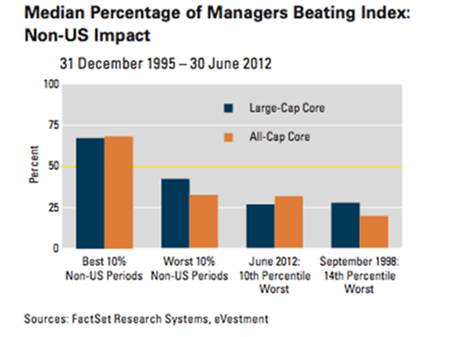 Median percentage of managers beating index