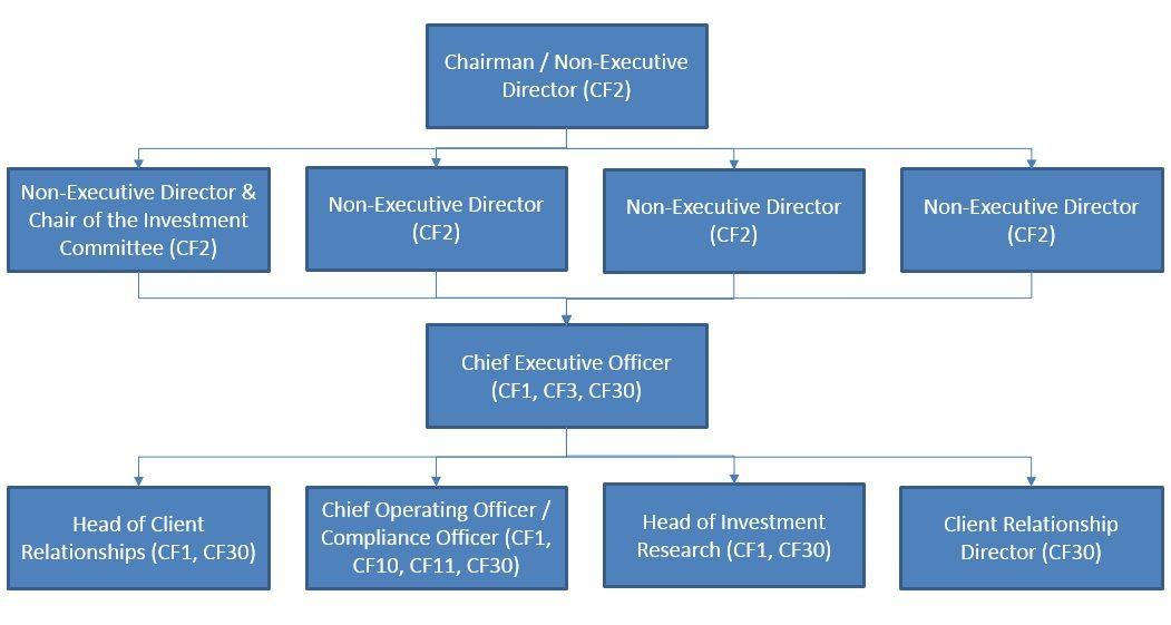 Management body governance arrangements