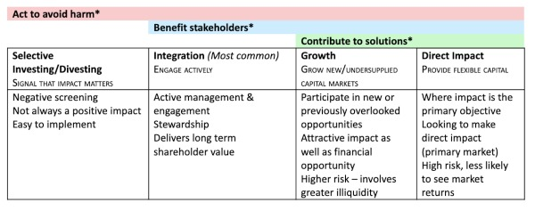 Table showing Approaches to Sustainable Investing