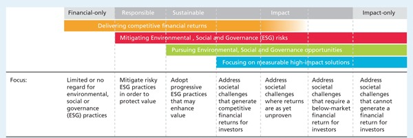 table showing the spectrum of capital from the G8 Social Impact Investment Taskforce