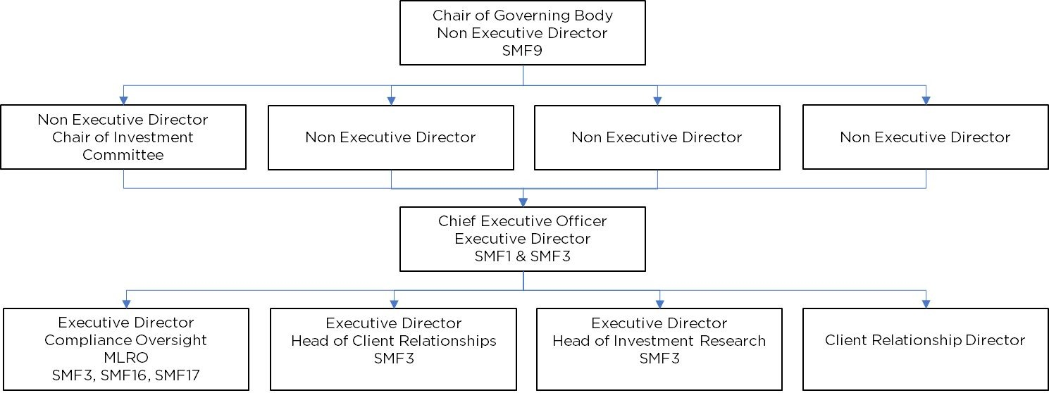 Management body governance arrangements
